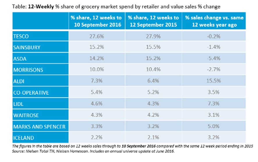 United Kingdom grocery sales rise on alcohol boost, Tesco strength - Kantar