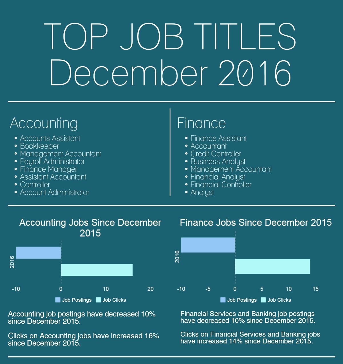 Banking, Financial Services and Accounting Job Market Trends ...