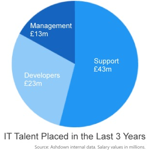 Value of talent placed in IT over the past 3 years