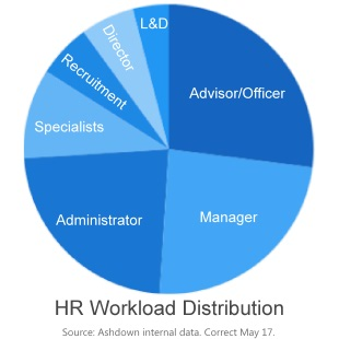 Workload Vacancy Distribution across HR roles