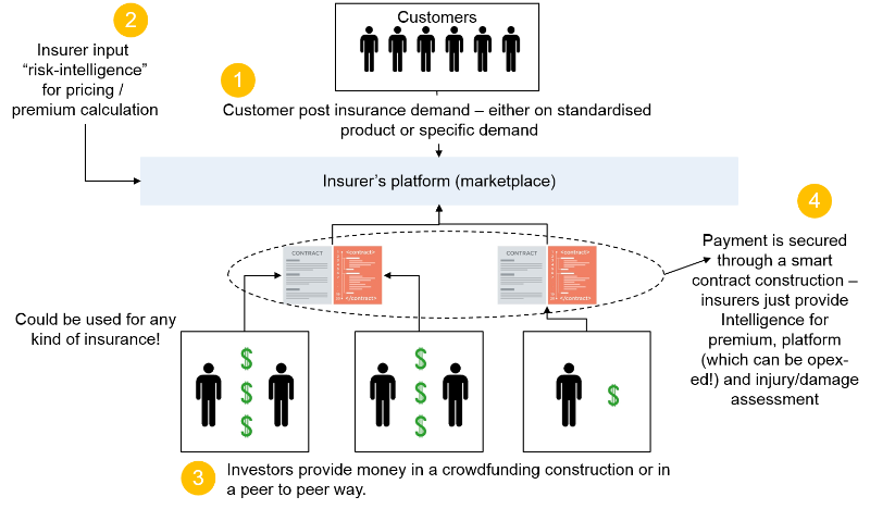 A New Blockchain Enabled Business Model In The Insurance